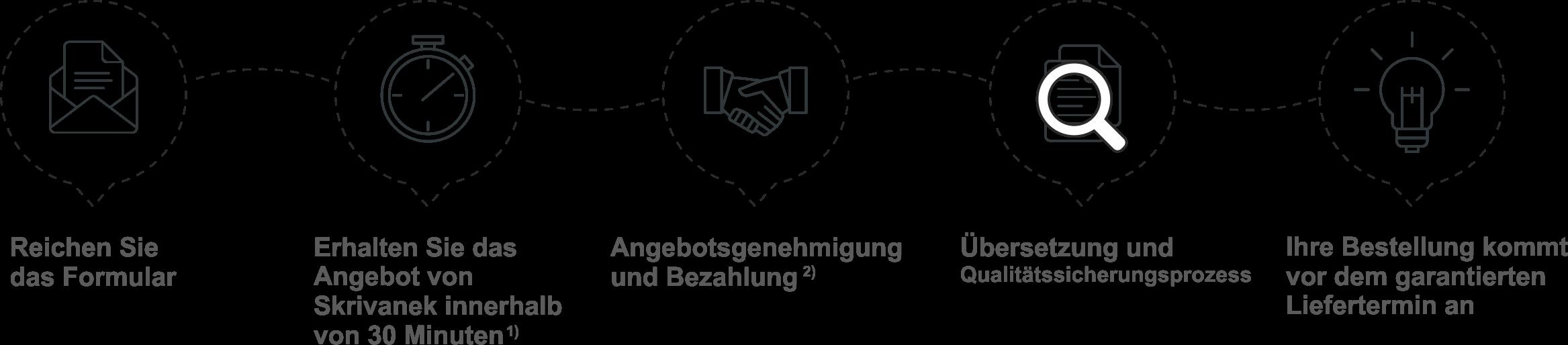 zarządzanie projektami DE