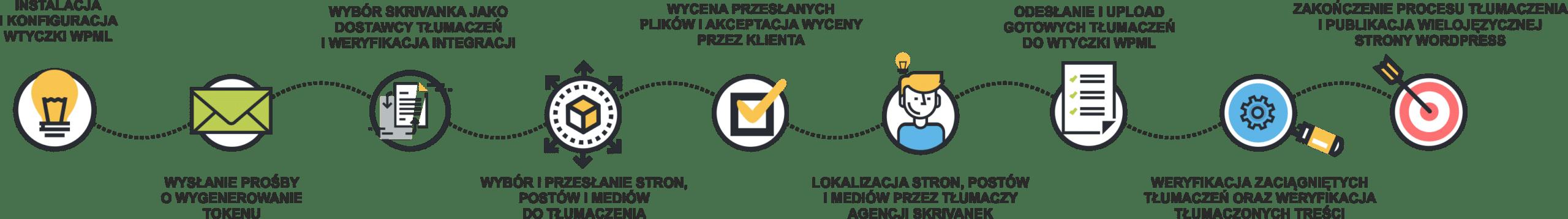 WPML PROCESS